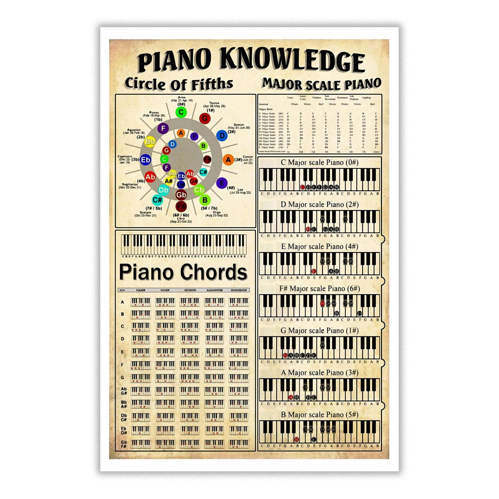 Piano Knowledge Circle Of Fifths Piano Chords Major Scale